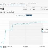 DeNA『Godus』が韓国App Store売上ランキングで一時18位に上昇…無料ランキングでも首位キープ