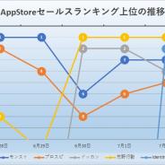 『モンスト』と『荒野行動』首位分け合う 『プロスピ』『ドッカン』『IdentityV』『パズドラ』迫るも及ばず AppStore売上ランキングを振り返る