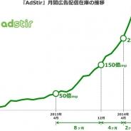 ユナイテッド、SSP「AdStir」の広告配信在庫が月間350億impを突破…2カ月で100億imp増加
