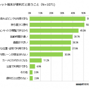 【MMD研究所アンケート調査】「2014年2月タブレット端末に関する利用動向調査」…常時携帯率は3割、利用するアプリは「動画、天気、SNS」