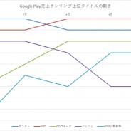 今週は『モンスト』『FGO』が首位獲得! 800万DLを突破した『FFBE幻影戦争』の活躍が目立つ…Google Play売上ランキングの1週間を振り返る