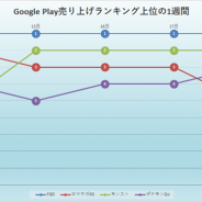 『FGO』が13日連続で首位をキープ 『モンスト』『ロマサガRS』が2位に迫るも新サーヴァントの登場でより強固な壁に…Google Playの1週間振り返り
