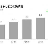「LINE MUSIC」、4~6月の決済高が57%増の26億円と過去最高 「LINEマンガ」に続く柱に成長 ストア売上ランキングでTOP20に定着