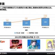 スクエニHD、21年3月期の出版事業は売上高268億円、営業利益116億円と過去最高 電子媒体・紙媒体とも成長続く ゲームに次ぐグループの柱に