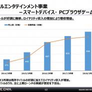 スクエニHD、スマホ・PCブラウザゲームの売上高が900億円突破、営業利益も200億円超え 既存タイトルの収益とロイヤリティ収入が伸びる