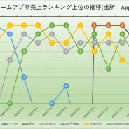 『ウマ娘』が21年3月の世界モバイルゲーム売上ランキングで3位に登場 CAグループはパブリッシャーランキングでTOP10に急上昇 AppAnnie調査