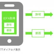 アイモバイル、iOS14に伴うIDFA取得のオプトイン必須化による「広告収益の低下対策」を無償サポート