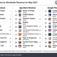 テンセント『Honor of Kings』の月次売上が300億円に迫る 『原神』TOP3復帰、『ウマ娘』は7位に【21年5月世界モバイルゲーム売上ランキング】