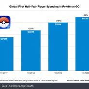 4周年の『ポケモンGO』は過去36億ドル(約3864億円)を稼ぐ コロナ禍も2020年上半期は絶好調【Sensor Tower調査】
