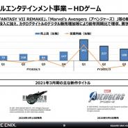 スクエニHD、第3四半期のHDゲームは2四半期連続で営業損失 『FFVII REMAKE』発売効果で累計では黒字