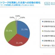 6割の人が「リモートワーク導入を発表した企業に対して、印象が良くなった」 と回答 ジャストシステムがリモートワーク意識調査