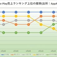 『ウマ娘』がついに56日連続首位を記録 『DQウォーク』と『モンスト』接近も首位譲らず Google Playの1週間を振り返る