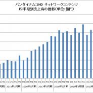 バンナムHD、第2四半期のネットワークコンテンツの売上高は10.2%増の586億円 高水準でキープか伸び悩みか 500億円近辺での推移続く