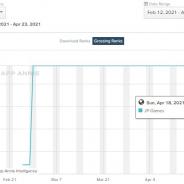 【Google Playランキング(4/24)】Cygames『ウマ娘』が56日連続の首位 「クラウド」「ティファ」登場の『FFBE幻影戦争』がTOP10間近