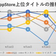 連休明けから『DQウォーク』『ツイステ』『プロスピA』が激しい首位争い、新作『聖闘士星矢 ライジングコスモ』『V4』も存在感示す…App Store売上ランキングの1週間を振り返る
