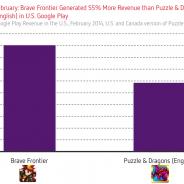 【Distimo調査】『ブレフロ』の売上が米国Google Playで『パズドラ』超えか