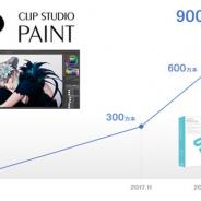 セルシス、マンガ・イラスト・アニメーション制作ソフト「CLIP STUDIO PAINT」の全世界累計出荷本数が2020年10月に900万本を突破!