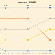 『ウマ娘』独壇場で49連勝中! 『モンスト』『DQウォーク』迫るも寄せ付けず、4周年の『アナデン』がTOP10入り…Google Play1週間を振り返る