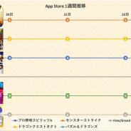 『DQタクト』迫るも『モンスト』は譲らず 『テイルズ オブ クレストリア』はTOP10内に…App Storeの1週間を振り返る