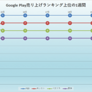 『FGO』『モンスト』『パズドラ』『原神』と1~4位まで順位動かず! 『FFX』コラボの『FFBE幻影戦争』が上位に迫る…Google Playの1週間振り返り