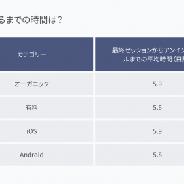 【adjust調査】ユーザーのアンインストール・再インストール活動を分析…ライフスタイル、 ソーシャル、 ゲームは再インストール率が高い
