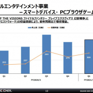 スクエニHD、スマホゲーム1Q売上高は48%増の300億円 『FFBE幻影戦争』と『DQウォーク』貢献 『DQタクト』の貢献で2Qも成長継続か