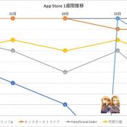 『モンスト』が3日間連続首位、『FFBE幻影戦争』『プロスピA』もトップを獲得 『ロマサガRS』は2位に迫る…App Store1週間を振り返る