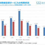 【ジャストシステム調査】20代スマホユーザーの約4割が「定額制音楽配信サービス」を利用