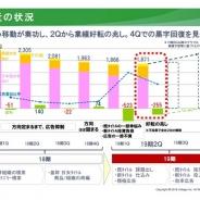 ボルテージ、2QはQonQで小幅増収も2四半期連続の赤字計上に 黒字化は第4四半期からの見通し