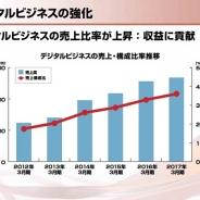 コーエーテクモHD、「デジタルビジネス」の売上は100億円超に拡大 DOA5LRやモバイル成長 Steam向けが急速に拡大