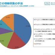 【ジャストシステム調査】スマホからSNSでの情報収集、約6割はハッシュタグ検索よりもタイムラインで