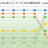 『ウマ娘』売上ランキング連続首位は106日に 3ヶ月経過後もますます盛り上がる 『アカシッククロニクル』TOP30入り Google Play振り返り
