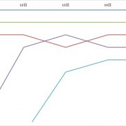 『DQウォーク』首位独走、『ロマサガRS』TOP5入り 新作『ブレイドエクスロード』と『エピックセブン』が好調…Google Play売上ランキングの1週間を振り返る