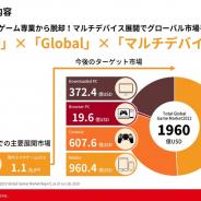 エイチームのゲーム事業、スマホ専業から方針転換 IP×マルチデバイス展開でグローバル市場を狙う 背景に市場成長鈍化の一方、開発費10倍と収益性低下