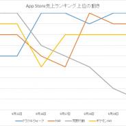 『ドラクエウォーク』が躍進 大和が月商予想を9億円から18億円に増額 App Storeの1週間を振り返る