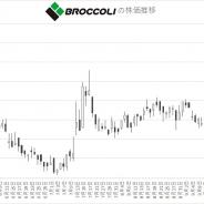 【株式】ブロッコリーが大幅続伸 「うたプリ」好調で中間決算は営業益82%増と大幅増益