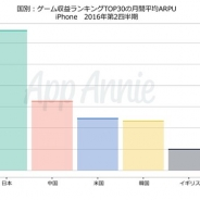 【App Annie調査】ゲームアプリ市場におけるユーザーあたりの平均収益(ARPU)は日本が首位に…国内ではトップ30のうち22本がRPGで市場を牽引