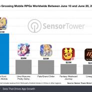 『二ノ国:Cross Worlds』が配信11日間で約113億円を稼ぐ 売上の45%は日本から