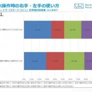 【ジャストシステム調査】モバイル&ソーシャルメディアの17年3月度の月次定点調査…ゲームアプリは縦画面が42%、横画面は13%が好みと回答