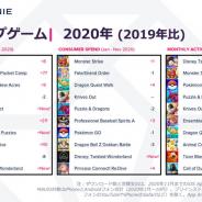 2020年ゲームアプリ市場、『モンスト』が売上首位奪還、『ツイステ』9位に登場 カジュアルゲームや『ポケ森』DL数で台頭 『ツムツム』MAU首位