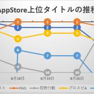 『モンスト』から首位の座を奪った『FGO』独走と思いきや、「エヴァ」コラボ第3弾開催『荒野行動』が待ったをかける…App Store売上ランキングの1週間を振り返る