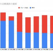 アクセルマーク、2019年9月末の従業員数は3人増の112人 アクセルゲームスタジオの吸収合併で本体が大幅増