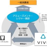 グリーとHTC、日本国内におけるVR事業で連携…アミューズメント・レジャー施設にVR体験を提供開始