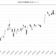 日経平均株価の下げ幅1100円超に…下げ幅4ケタ超は約1年8ヶ月ぶり 米市場が市場最大の下げでリスク回避の動きが先行