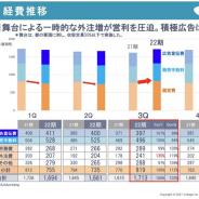 ボルテージ、第3四半期期間(1~3月)は4四半期ぶりの営業赤字に 2月に実施した舞台で一時的な外注費用が膨らむ