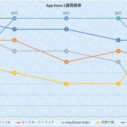 『プロスピA』『パズドラ』『荒野行動』が首位獲得 『DQウォーク』がダイの大冒険コラボで首位に迫る…App Store1週間を振り返る