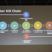 アカウントハッキングに求められる対策とは? ゲーム開発、セキュリティ企業、ITインフラ・プロバイダー…三者が語るそれぞれの取り組み
