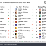 4月の世界モバイルゲーム売上ランキングで『PUBG Mobile』首位キープ 『Fortnite』も姿を表す【Sensor Tower調査】