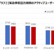 2回目の緊急事態宣言下ではモバイルゲームのアクティブユーザー数は減少 「自粛慣れ」浮かび上がる結果に ゲームエイジ総研調査