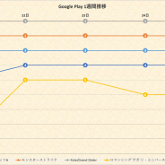 『FGO』『モンスト』『ポケGO』が不動のワンツースリー 2周年の『ロマサガRS』がTOP3に迫る…Google Playランキング1週間を振り返る